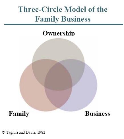 Three Circle Model